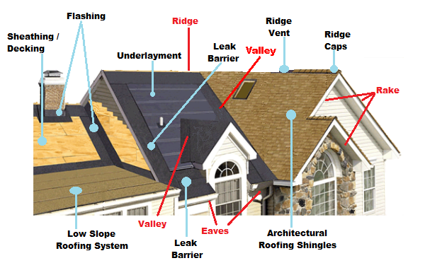 roofing diagram resized 600